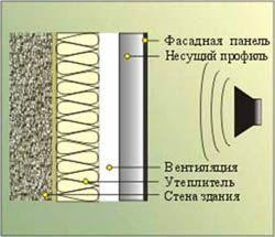 звукоизоляция стен Новороссийск
